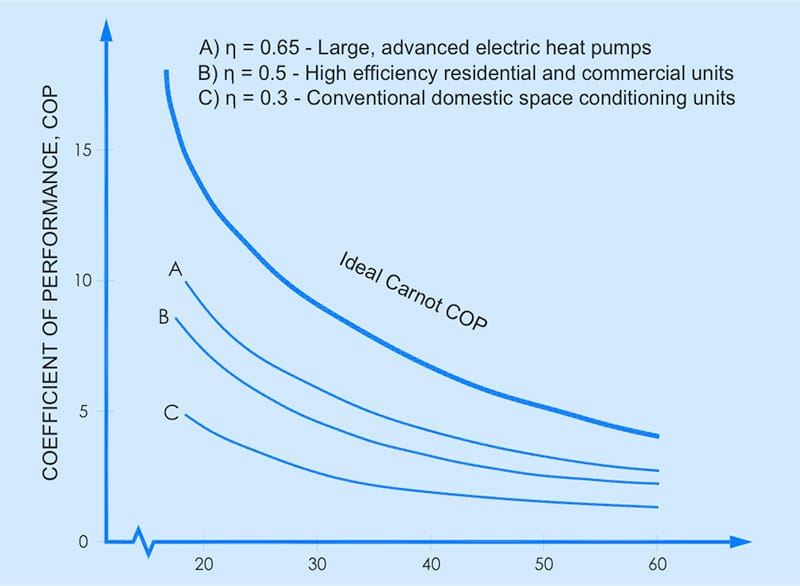 COP range for heat pumped from 0ºC