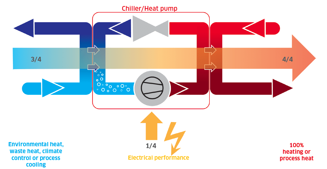 Energy Flow within a Heat Pump