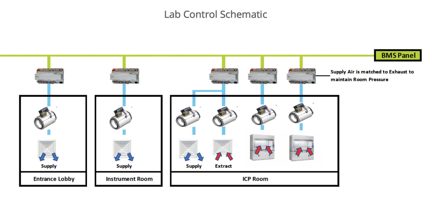 Lab Control Schematic