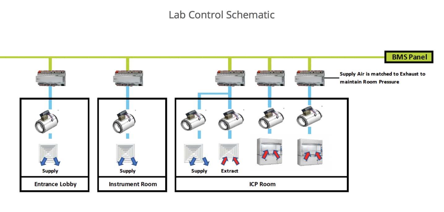 Lab Control Schematic