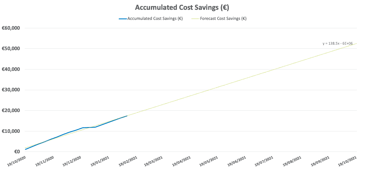 Accumulated Cost Savings from Turbocor Chiller