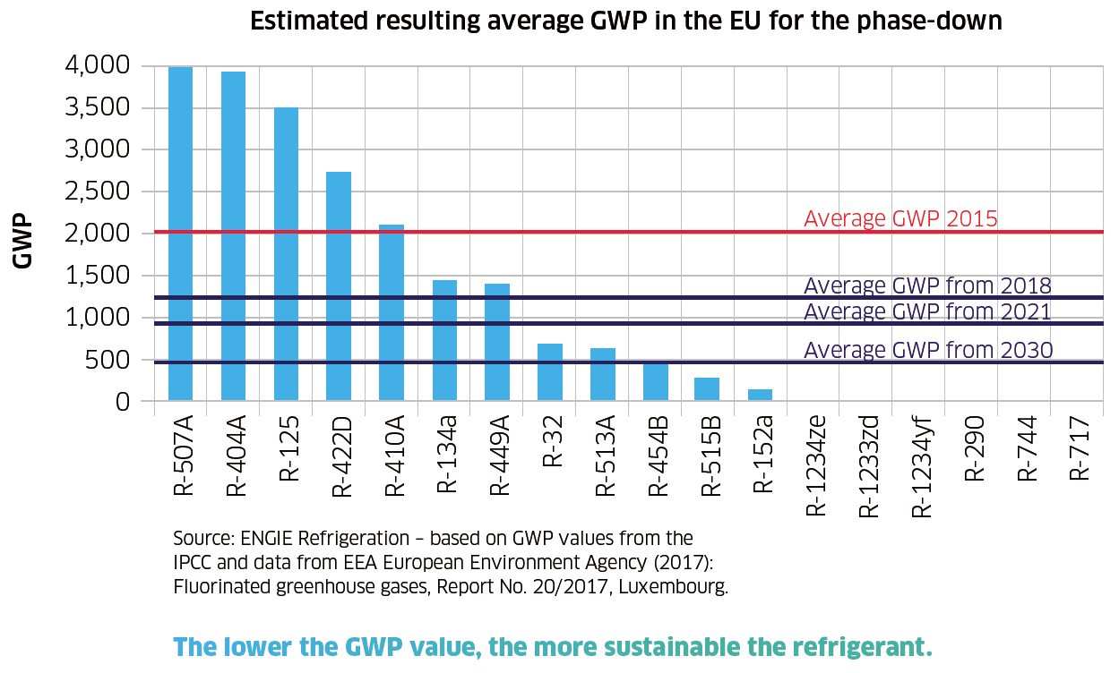 Estimated resulting average GWP in the EU for the phase-down