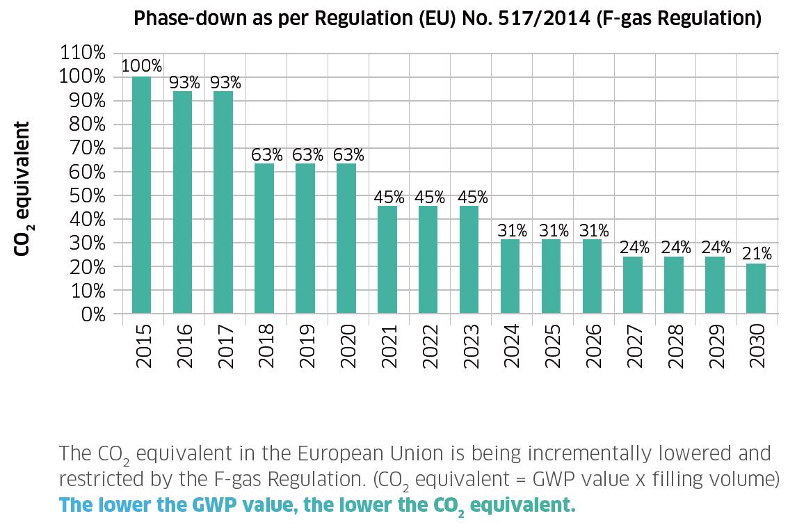 Phase-down as per Regulation (EU) No. 517/2014 (F-gas Regulation)